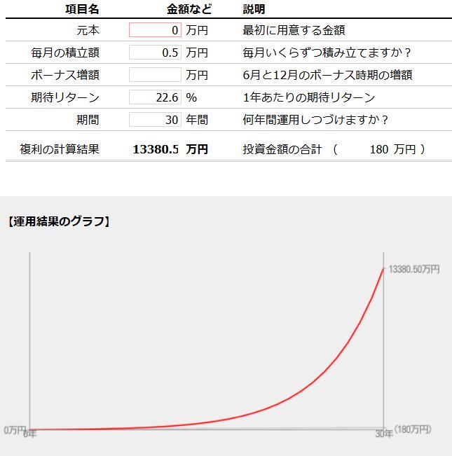 SPXL積立で1億円