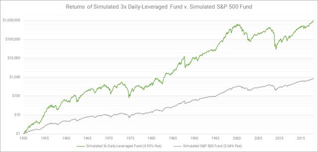 S&P500とSPXL比較チャート