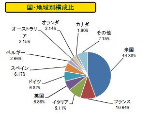 俵ノーロード先進国債券割合