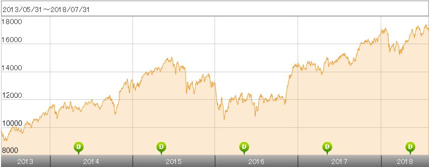 FTSEグローバル スモール・キャップ インデックス