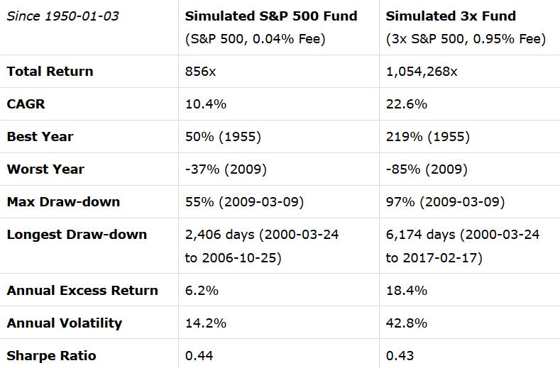 S&P500とSPXL比較
